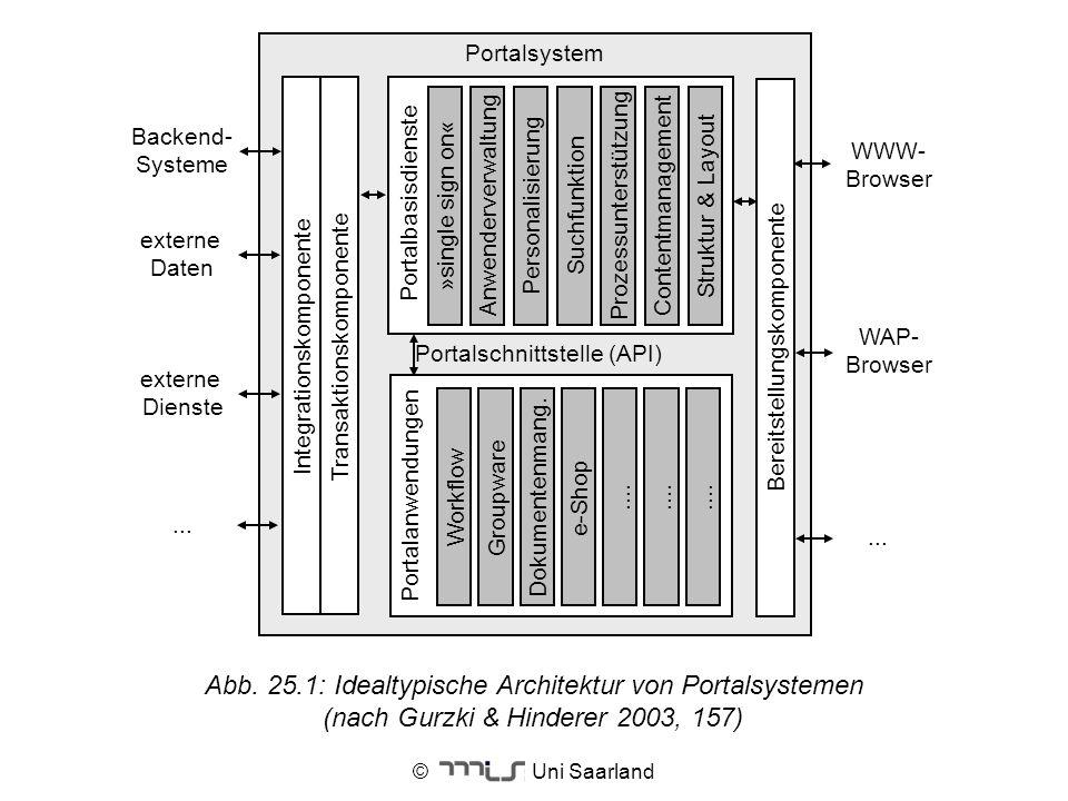 © Uni Saarland Backend- Systeme externe Daten WWW- Browser WAP- Browser Portalsystem Transaktionskomponente Portalbasisdienste Struktur & LayoutConten