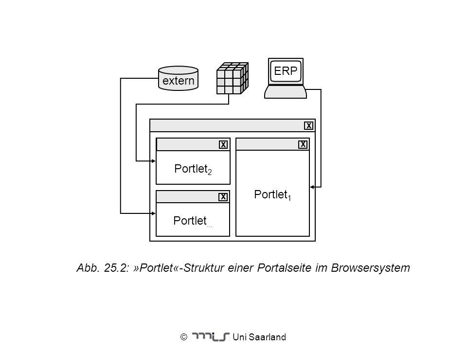 © Uni Saarland extern ERP Portlet 2 x Portlet 1 x Portlet... x x Abb. 25.2: »Portlet«-Struktur einer Portalseite im Browsersystem