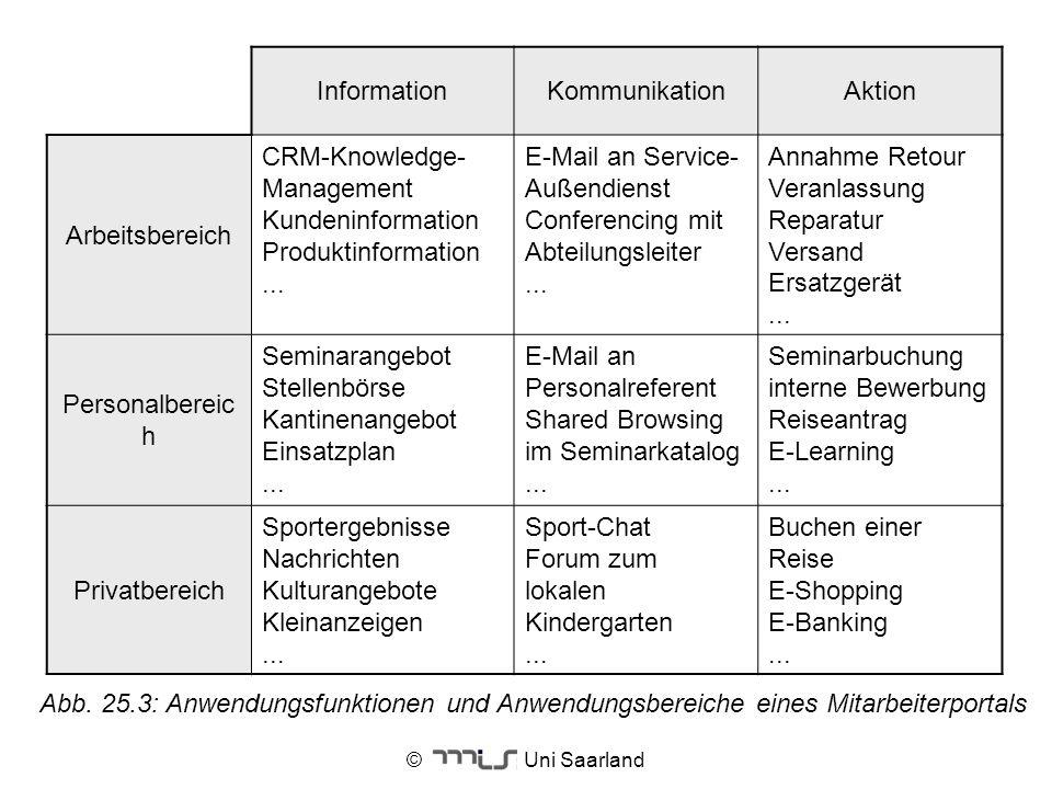 © Uni Saarland InformationKommunikationAktion Arbeitsbereich CRM-Knowledge- Management Kundeninformation Produktinformation... E-Mail an Service- Auße