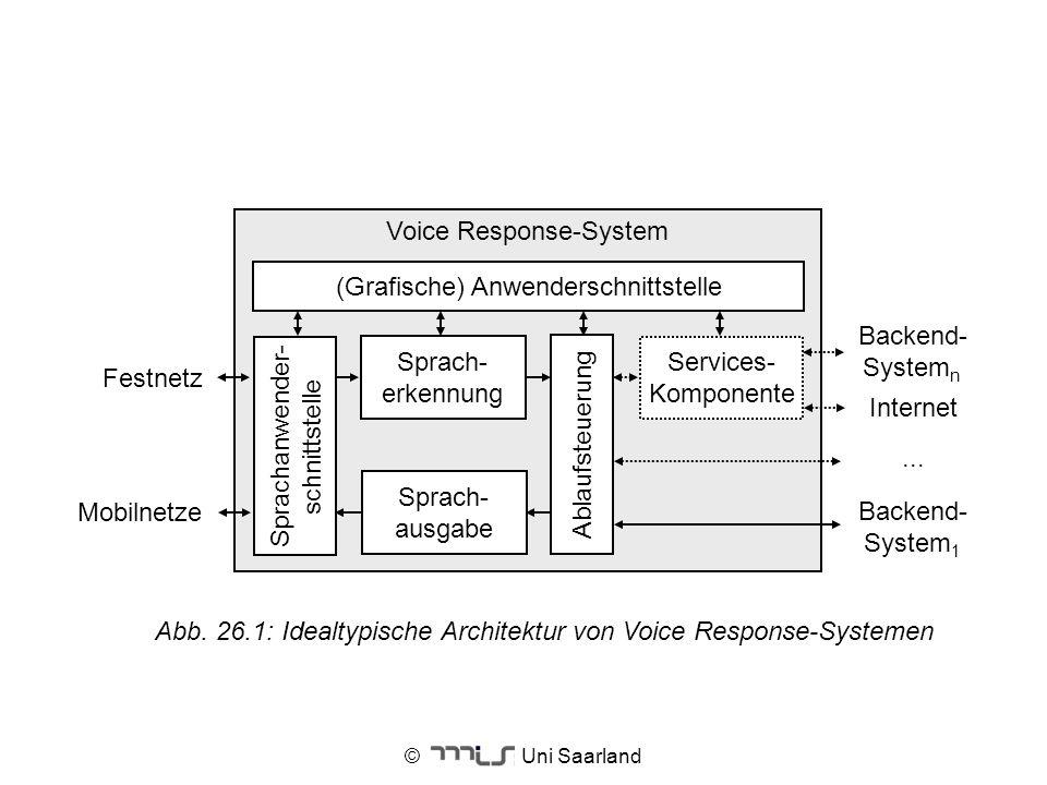 © Uni Saarland Voice Response-System Sprach- erkennung Festnetz Mobilnetze Ablaufsteuerung Services- Komponente Backend- System n Internet Backend- Sy