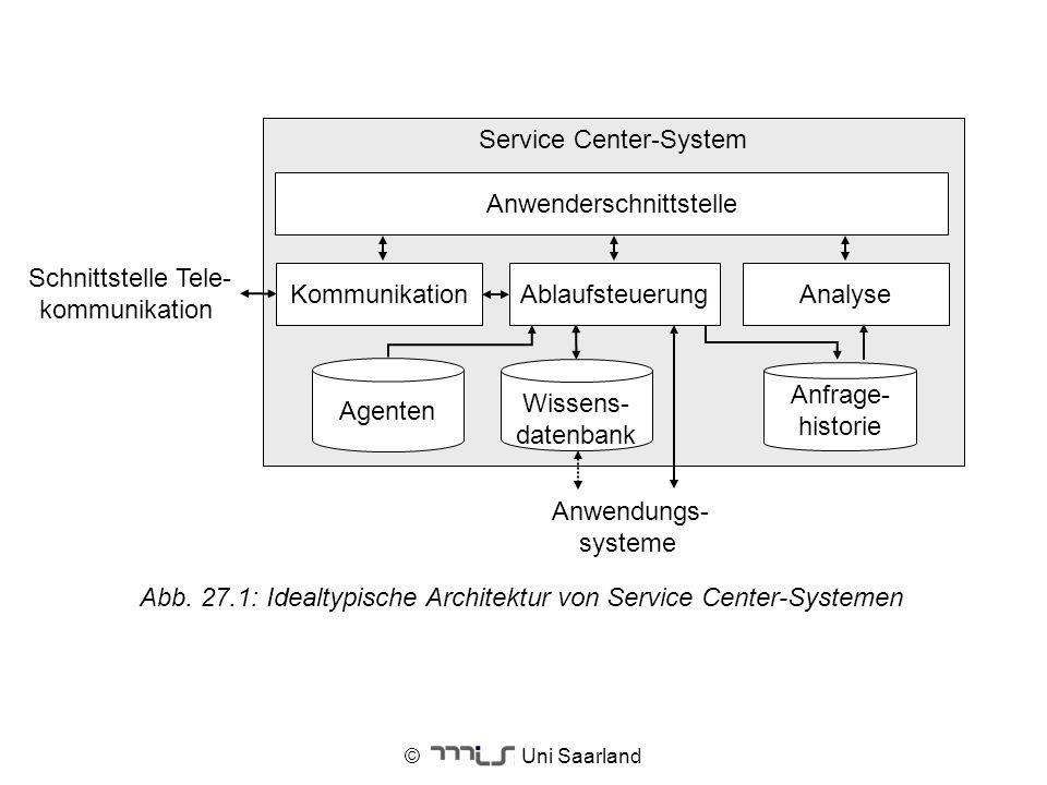 © Uni Saarland Abb. 27.1: Idealtypische Architektur von Service Center-Systemen Service Center-System Agenten Wissens- datenbank Anfrage- historie Kom