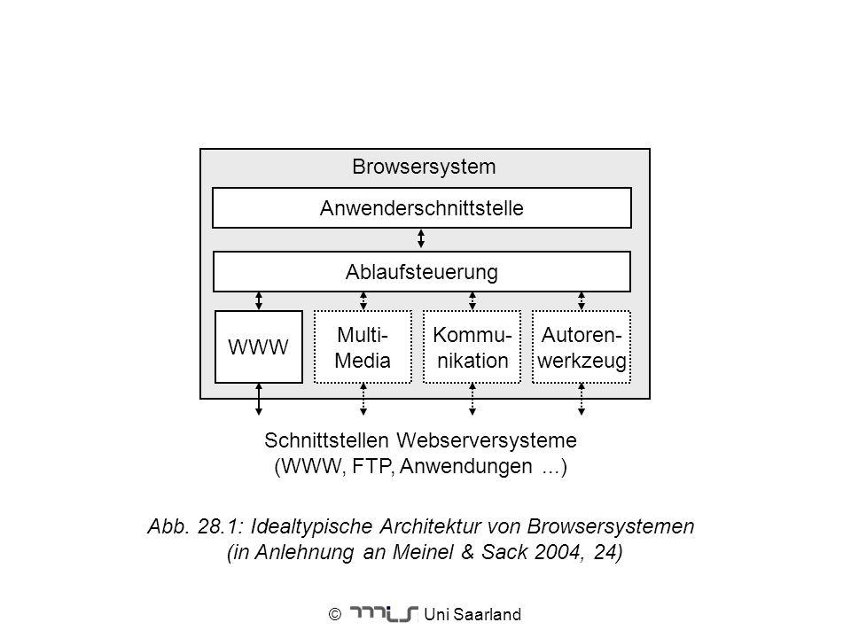 © Uni Saarland Abb. 28.1: Idealtypische Architektur von Browsersystemen (in Anlehnung an Meinel & Sack 2004, 24) Browsersystem WWW Schnittstellen Webs