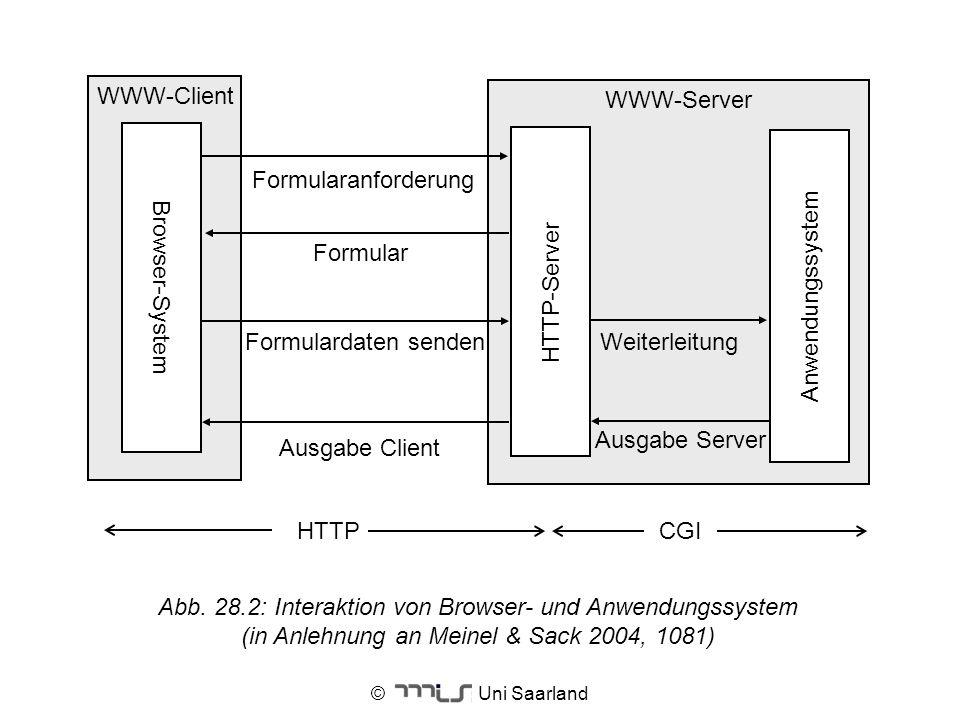 © Uni Saarland WWW-Client WWW-Server Formularanforderung Formular Anwendungssystem Formulardaten senden Ausgabe Client HTTP-Server Weiterleitung Ausga