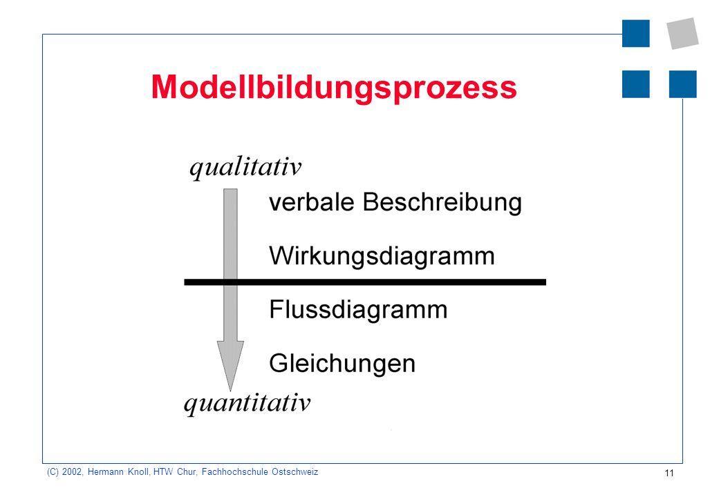 11 (C) 2002, Hermann Knoll, HTW Chur, Fachhochschule Ostschweiz Modellbildungsprozess