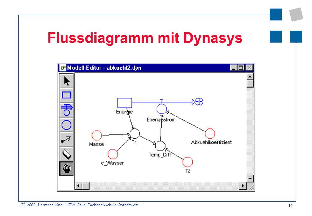 14 (C) 2002, Hermann Knoll, HTW Chur, Fachhochschule Ostschweiz Flussdiagramm mit Dynasys