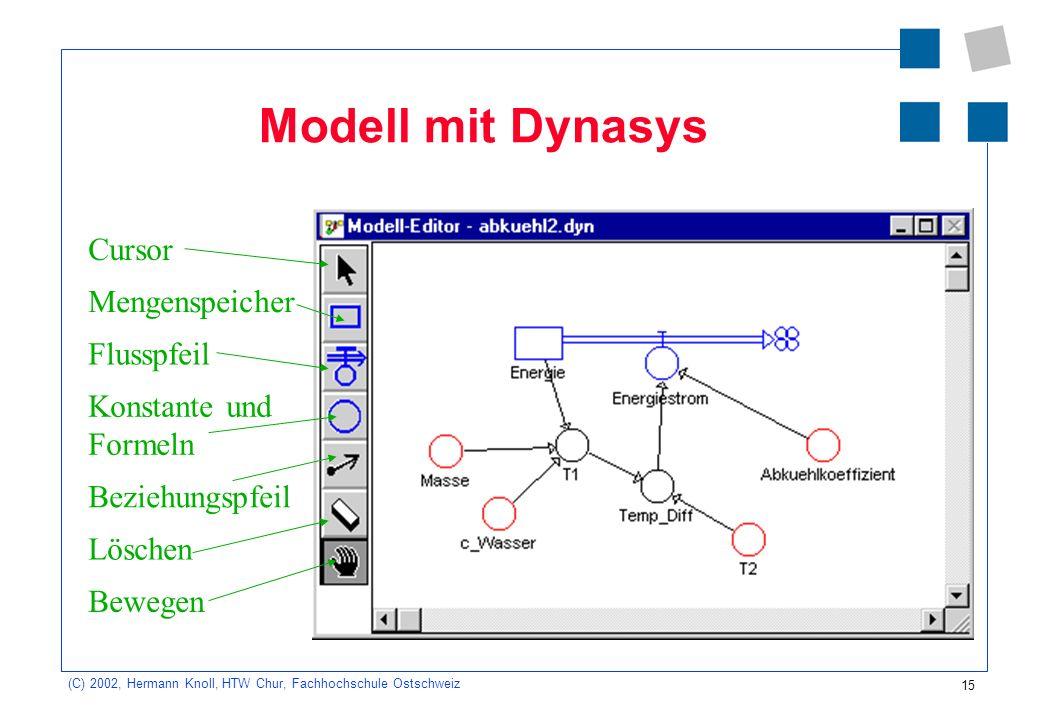 15 (C) 2002, Hermann Knoll, HTW Chur, Fachhochschule Ostschweiz Modell mit Dynasys Cursor Mengenspeicher Flusspfeil Konstante und Formeln Beziehungspf