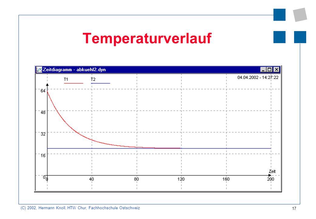 17 (C) 2002, Hermann Knoll, HTW Chur, Fachhochschule Ostschweiz Temperaturverlauf
