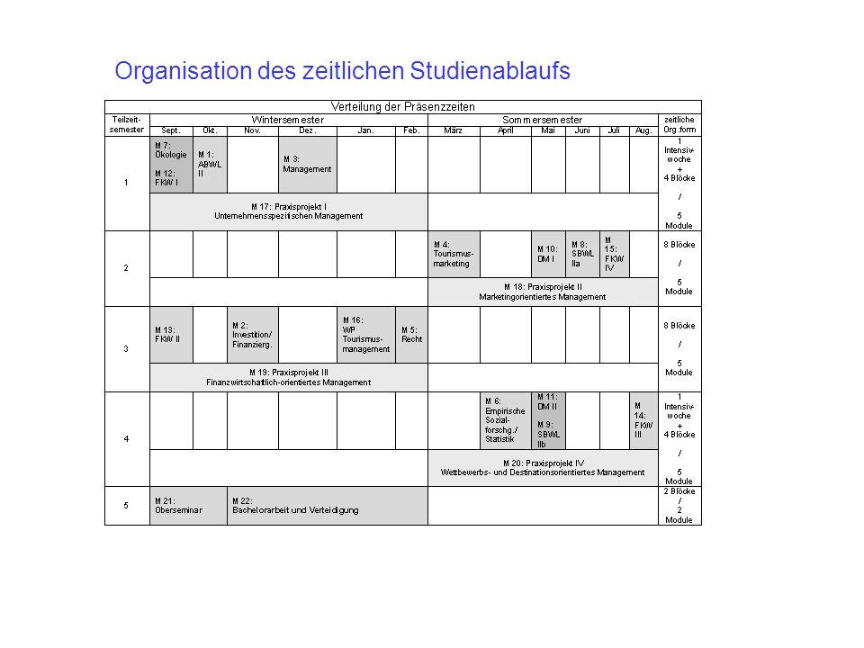 Organisation des zeitlichen Studienablaufs