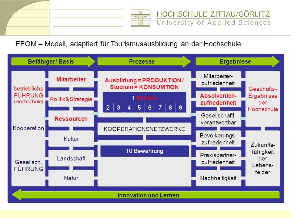 EFQM – Modell, adaptiert für Tourismusausbildung an der Hochschule Ergebnisse Innovation und Lernen Ausbildung = PRODUKTION / Studium = KONSUMTION Pro