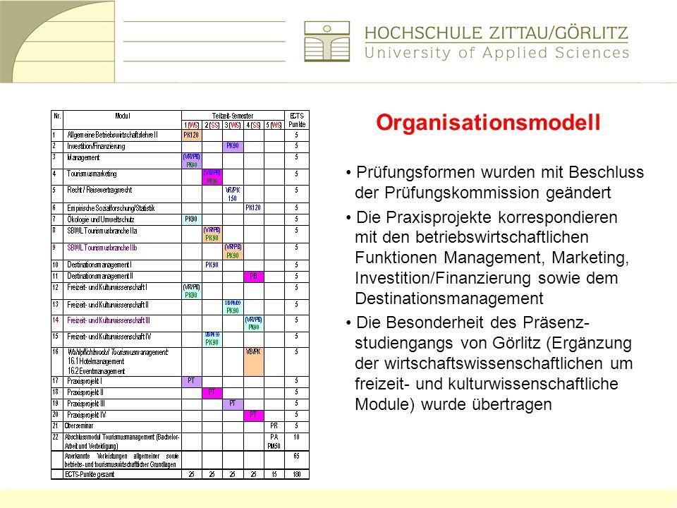 Organisationsmodell Prüfungsformen wurden mit Beschluss der Prüfungskommission geändert Die Praxisprojekte korrespondieren mit den betriebswirtschaftl