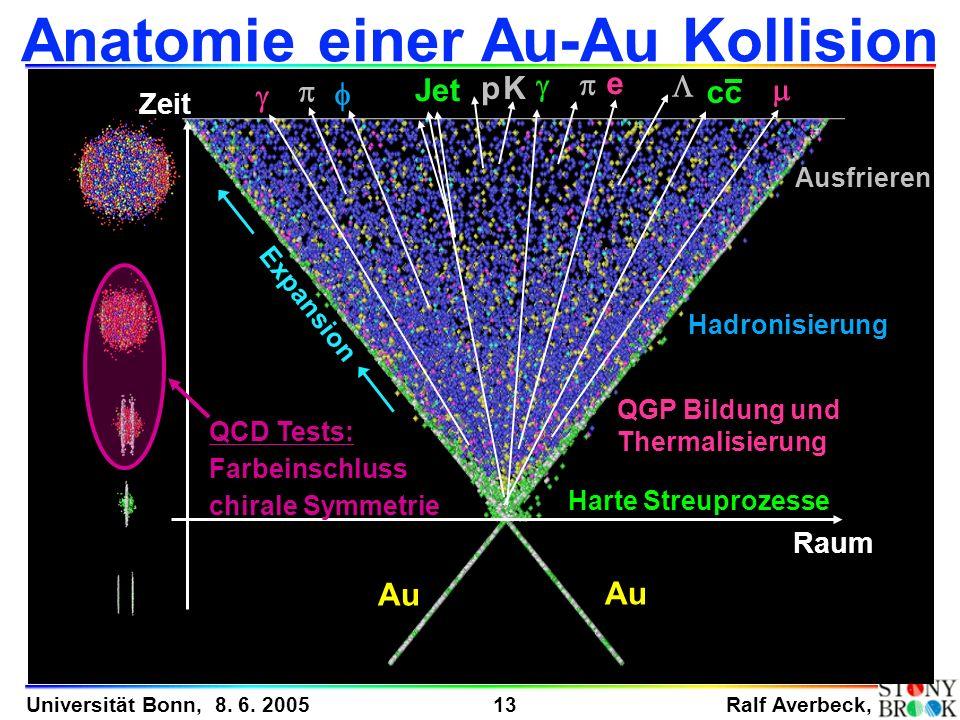 Ralf Averbeck, 13 Universität Bonn, 8. 6. 2005 Anatomie einer Au-Au Kollision time Harte Streuprozesse Au Hadronisierung Ausfrieren QGP Bildung und Th