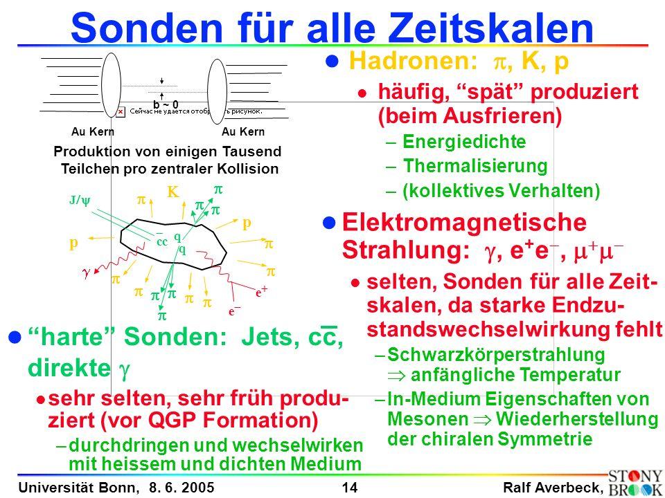 Ralf Averbeck, 14 Universität Bonn, 8. 6. 2005 Elektromagnetische Strahlung:, e + e, l selten, Sonden für alle Zeit- skalen, da starke Endzu- standswe