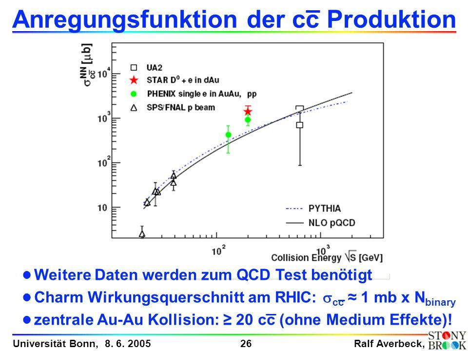 Ralf Averbeck, 26 Universität Bonn, 8. 6. 2005 Anregungsfunktion der cc Produktion l Weitere Daten werden zum QCD Test benötigt l Charm Wirkungsquersc