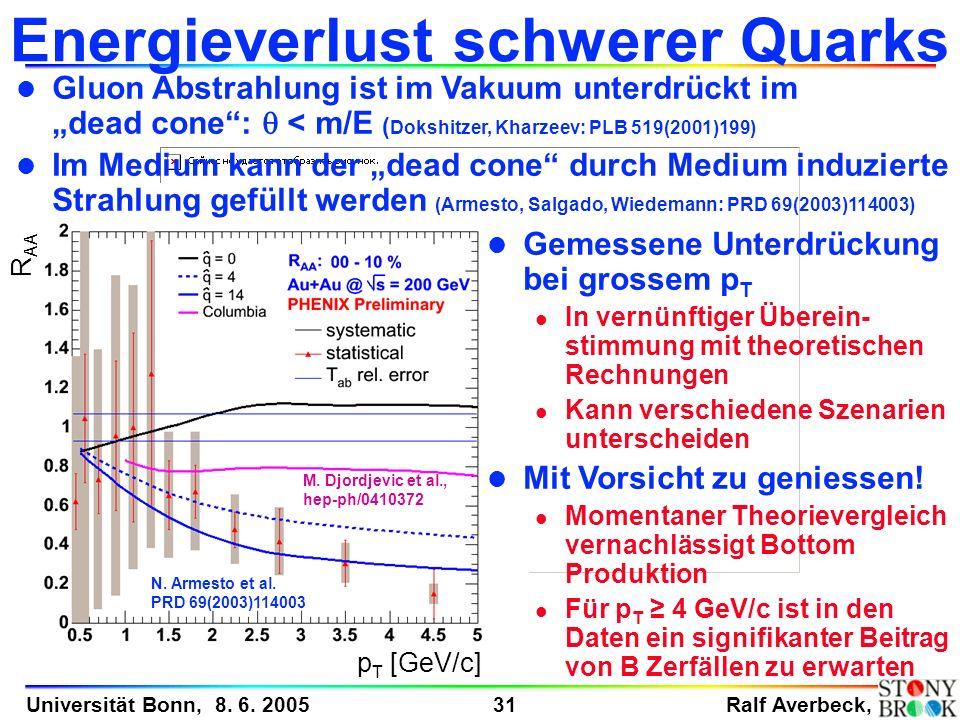 Ralf Averbeck, 31 Universität Bonn, 8. 6. 2005 p T [GeV/c] R AA Energieverlust schwerer Quarks Gluon Abstrahlung ist im Vakuum unterdrückt im dead con
