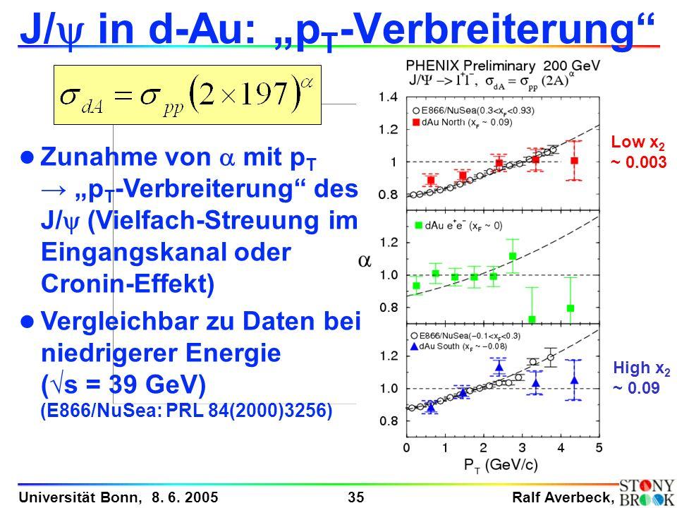 Ralf Averbeck, 35 Universität Bonn, 8. 6. 2005 J/ in d-Au: p T -Verbreiterung High x 2 ~ 0.09 Low x 2 ~ 0.003 Zunahme von mit p T p T -Verbreiterung d