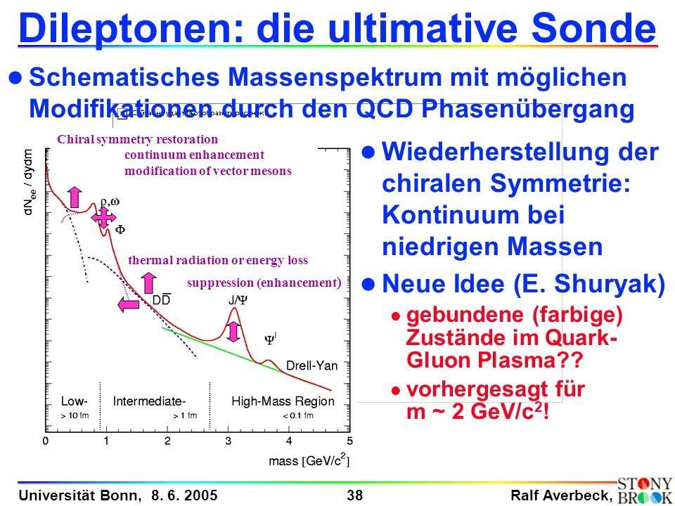 Ralf Averbeck, 38 Universität Bonn, 8. 6. 2005 l Schematisches Massenspektrum mit möglichen Modifikationen durch den QCD Phasenübergang Dileptonen: di