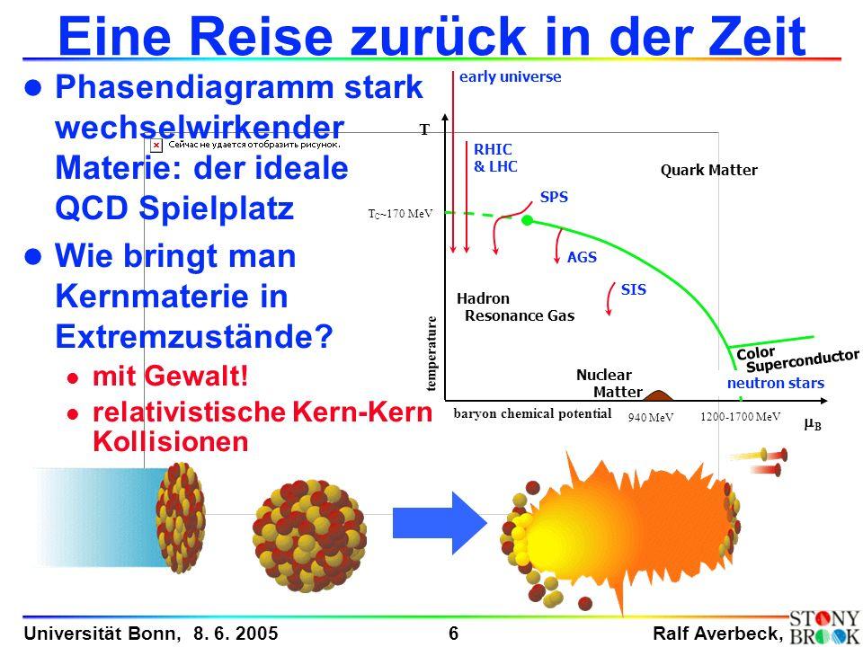 Ralf Averbeck, 6 Universität Bonn, 8. 6. 2005 Eine Reise zurück in der Zeit l Phasendiagramm stark wechselwirkender Materie: der ideale QCD Spielplatz