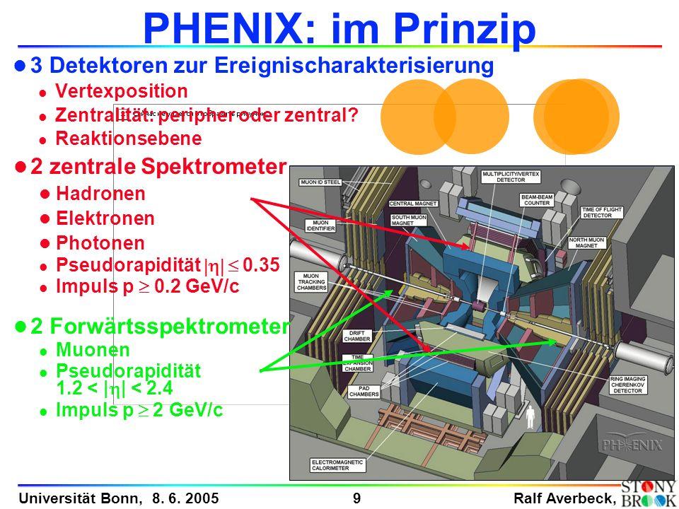 Ralf Averbeck, 9 Universität Bonn, 8. 6. 2005 PHENIX: im Prinzip l 3 Detektoren zur Ereignischarakterisierung l Vertexposition l Zentralität: peripher