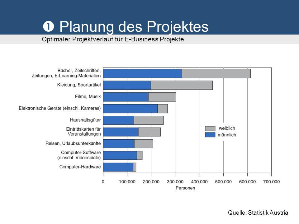 Feinkonzeption und Detaillierung Optimaler Projektverlauf für E-Business Projekte Welche Funktionalen Anforderungen gibt es.