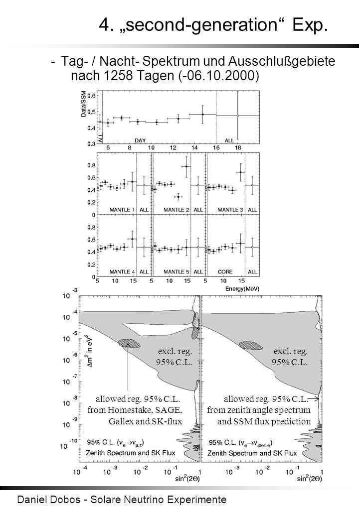 Daniel Dobos - Solare Neutrino Experimente 4. second-generation Exp. -Tag- / Nacht- Spektrum und Ausschlußgebiete nach 1258 Tagen (-06.10.2000) excl.