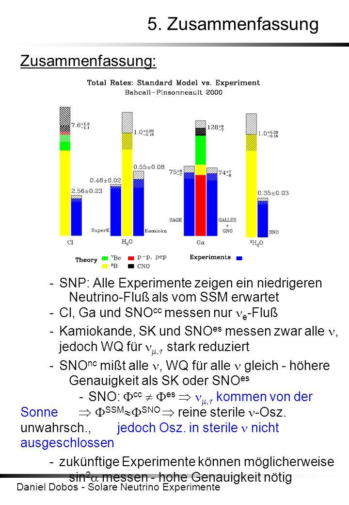 Daniel Dobos - Solare Neutrino Experimente 5. Zusammenfassung Zusammenfassung: -SNP: Alle Experimente zeigen ein niedrigeren Neutrino-Fluß als vom SSM