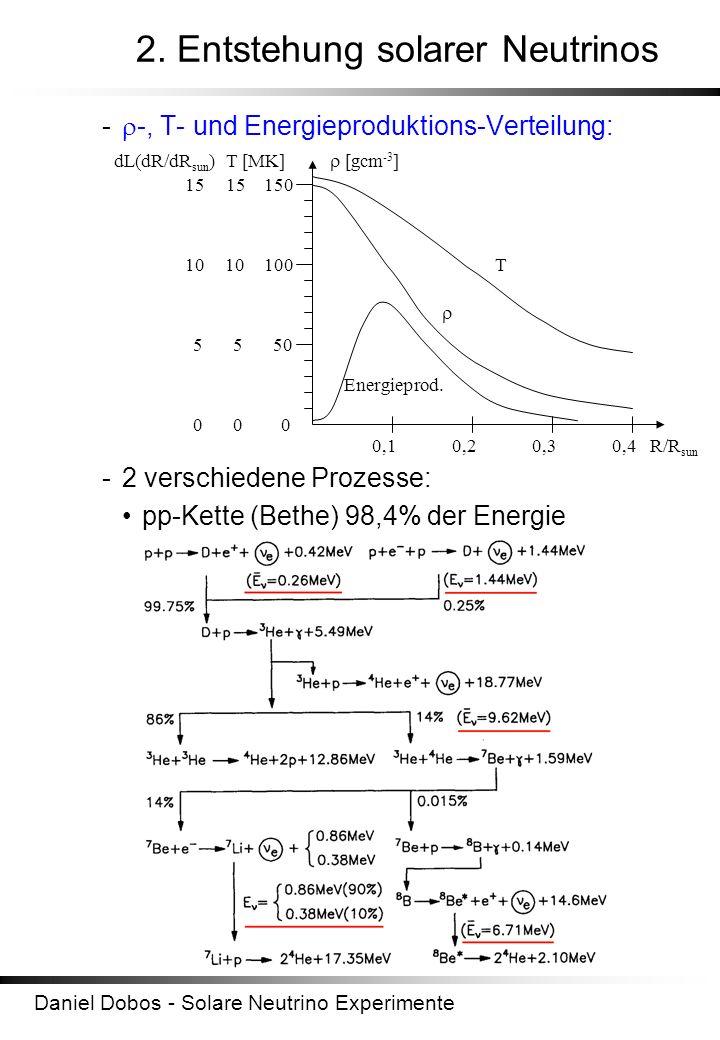 Daniel Dobos - Solare Neutrino Experimente 2. Entstehung solarer Neutrinos - -, T- und Energieproduktions-Verteilung: -2 verschiedene Prozesse: pp-Ket