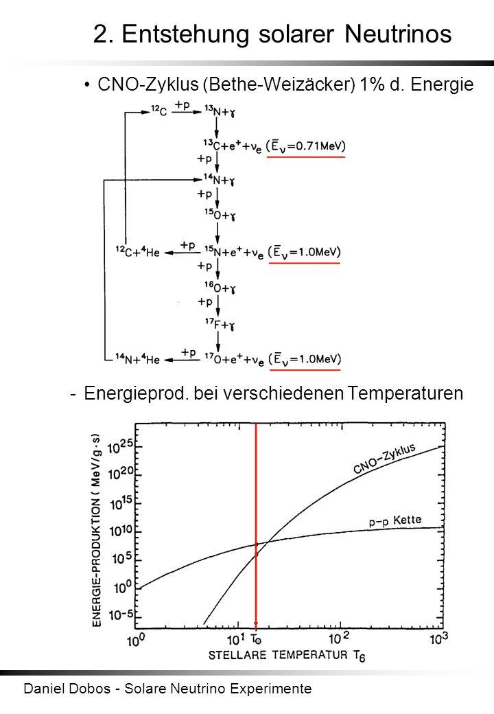 Daniel Dobos - Solare Neutrino Experimente 2. Entstehung solarer Neutrinos CNO-Zyklus (Bethe-Weizäcker) 1% d. Energie -Energieprod. bei verschiedenen