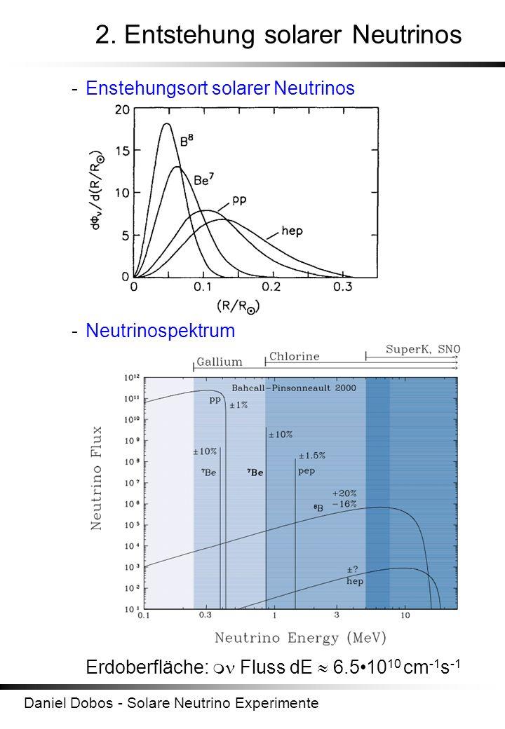Daniel Dobos - Solare Neutrino Experimente 2. Entstehung solarer Neutrinos -Enstehungsort solarer Neutrinos -Neutrinospektrum Erdoberfläche: Fluss dE