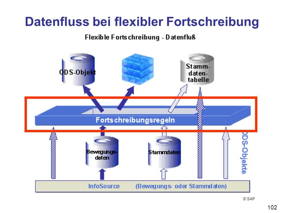 102 Datenfluss bei flexibler Fortschreibung © SAP