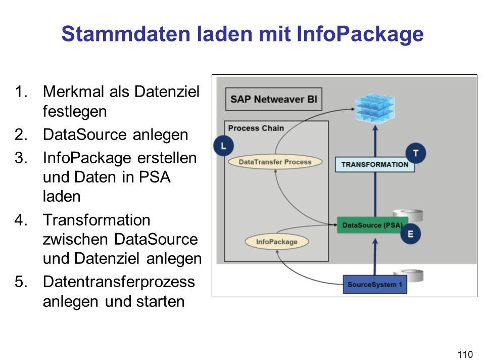 110 Stammdaten laden mit InfoPackage 1.Merkmal als Datenziel festlegen 2.DataSource anlegen 3.InfoPackage erstellen und Daten in PSA laden 4.Transform