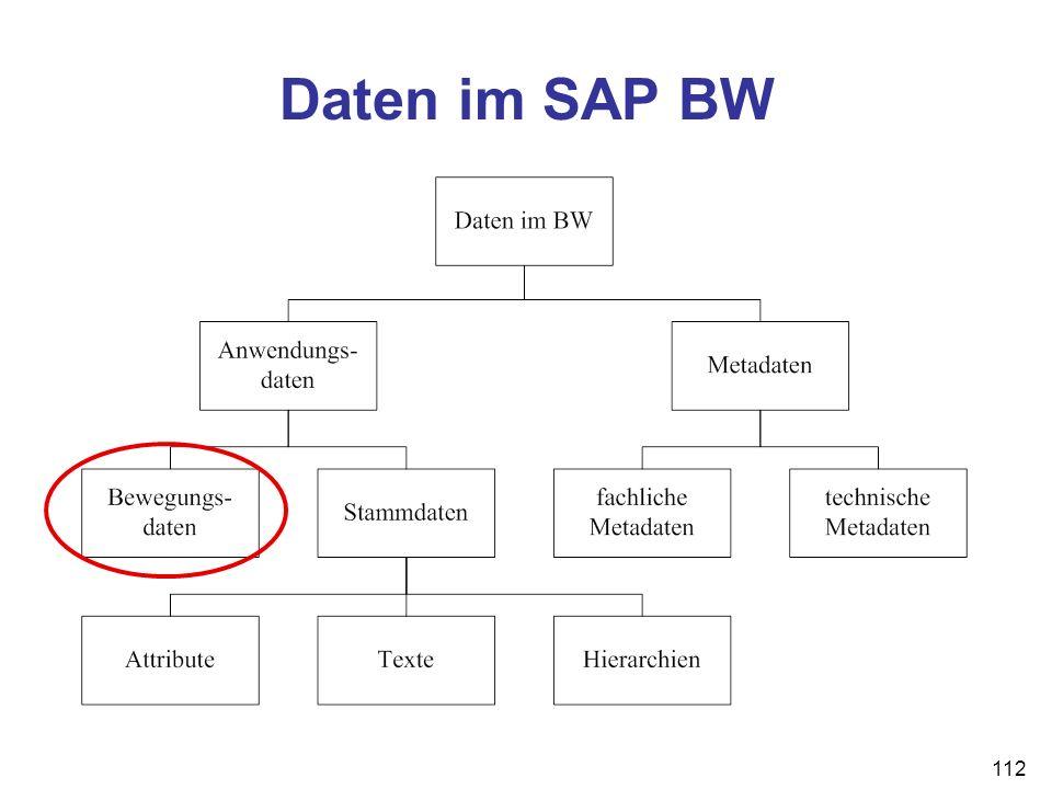 112 Daten im SAP BW