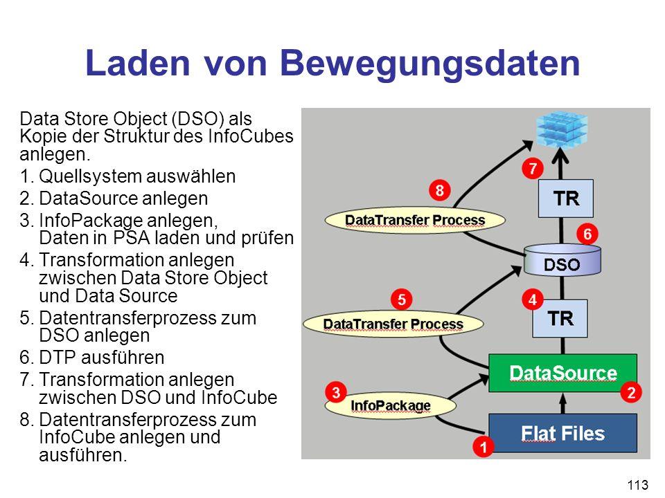 Laden von Bewegungsdaten Data Store Object (DSO) als Kopie der Struktur des InfoCubes anlegen. 1.Quellsystem auswählen 2.DataSource anlegen 3.InfoPack