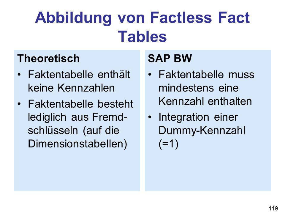 119 Abbildung von Factless Fact Tables Theoretisch Faktentabelle enthält keine Kennzahlen Faktentabelle besteht lediglich aus Fremd- schlüsseln (auf d