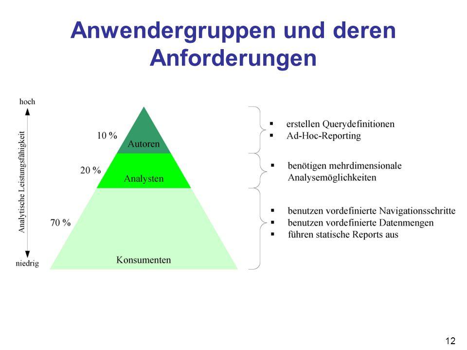 12 Anwendergruppen und deren Anforderungen
