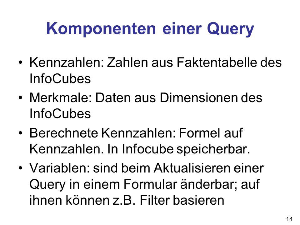 Komponenten einer Query Kennzahlen: Zahlen aus Faktentabelle des InfoCubes Merkmale: Daten aus Dimensionen des InfoCubes Berechnete Kennzahlen: Formel