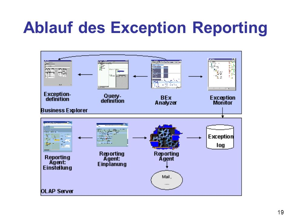 19 Ablauf des Exception Reporting