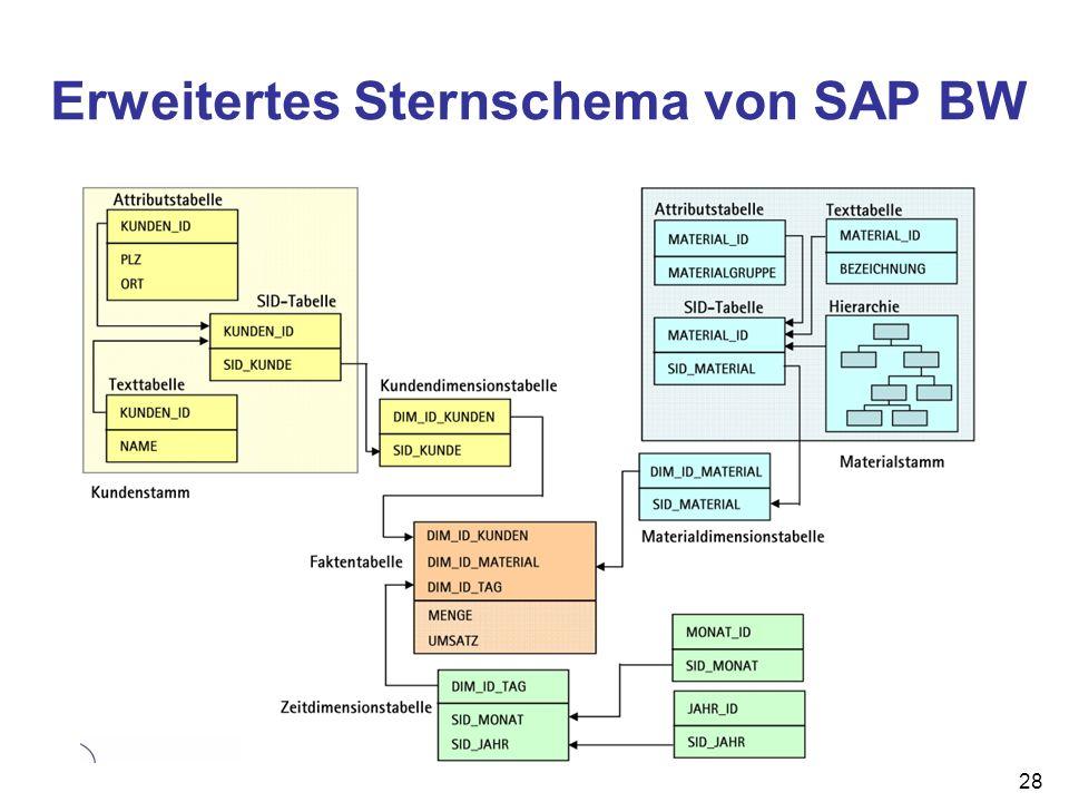 28 Erweitertes Sternschema von SAP BW