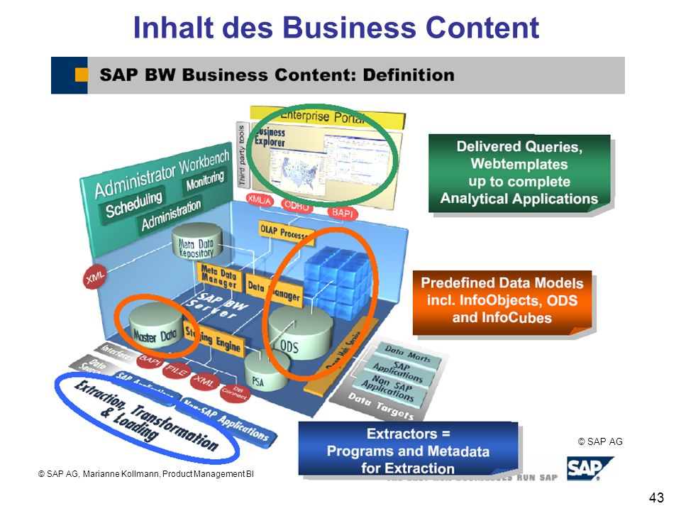 43 Inhalt des Business Content © SAP AG © SAP AG, Marianne Kollmann, Product Management BI