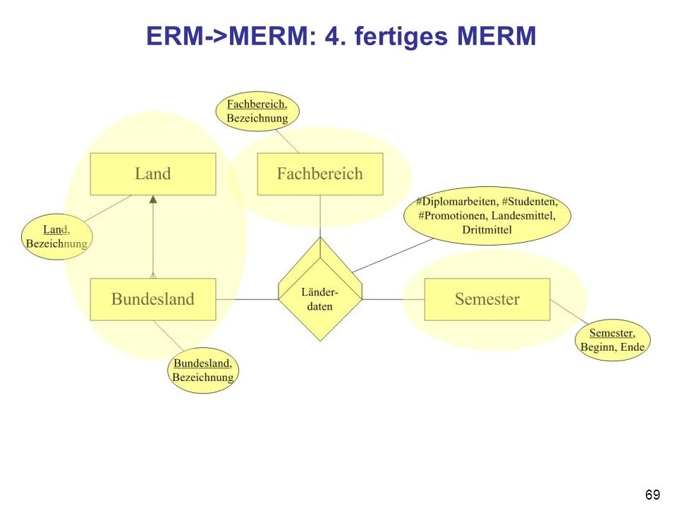 69 ERM->MERM: 4. fertiges MERM