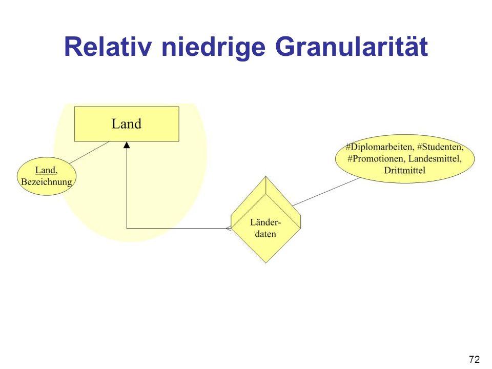 72 Relativ niedrige Granularität