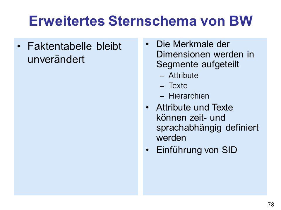 78 Erweitertes Sternschema von BW Faktentabelle bleibt unverändert Die Merkmale der Dimensionen werden in Segmente aufgeteilt –Attribute –Texte –Hiera