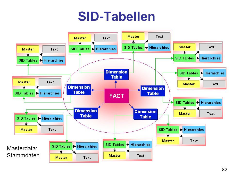 82 SID-Tabellen Masterdata: Stammdaten