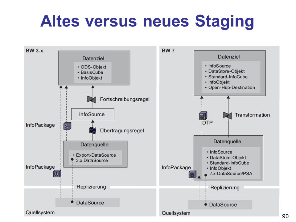 Altes versus neues Staging 90