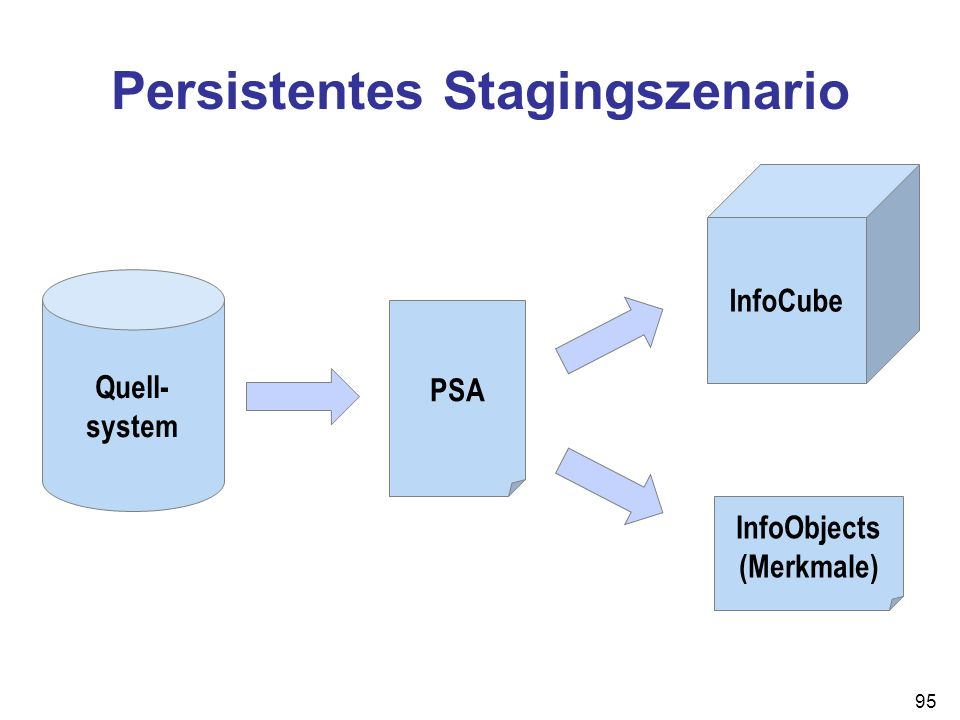 95 Persistentes Stagingszenario Quell- system PSA InfoCube InfoObjects (Merkmale)