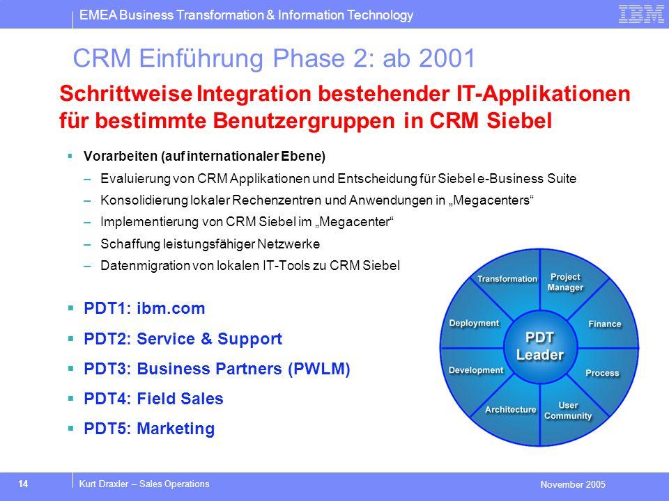 EMEA Business Transformation & Information Technology November 2005 14Kurt Draxler – Sales Operations CRM Einführung Phase 2: ab 2001 Schrittweise Int