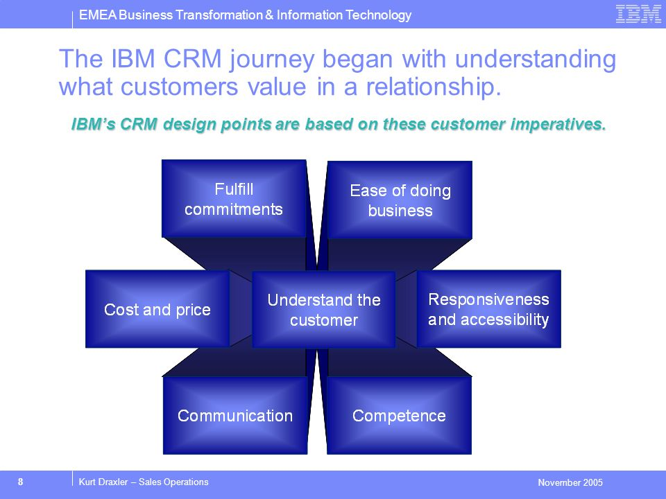 EMEA Business Transformation & Information Technology November 2005 9Kurt Draxler – Sales Operations CRM Process Design - Selling Process