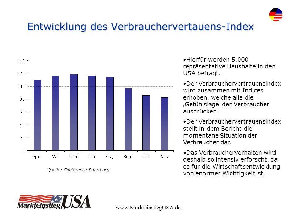 3. Dezember 2001www.MarkteinstiegUSA.de Entwicklung des Verbrauchervertauens-Index Quelle: Conference-Board.org Hierfür werden 5.000 repräsentative Ha
