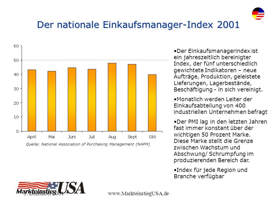3. Dezember 2001www.MarkteinstiegUSA.de Der nationale Einkaufsmanager-Index 2001 Quelle: National Association of Purchasing Management (NAPM) Der Eink