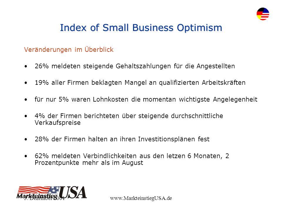 3. Dezember 2001www.MarkteinstiegUSA.de Index of Small Business Optimism Veränderungen im Überblick 26% meldeten steigende Gehaltszahlungen für die An