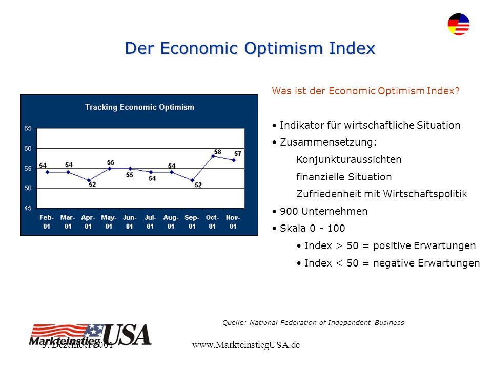 3. Dezember 2001www.MarkteinstiegUSA.de Der Economic Optimism Index Was ist der Economic Optimism Index? Indikator für wirtschaftliche Situation Zusam